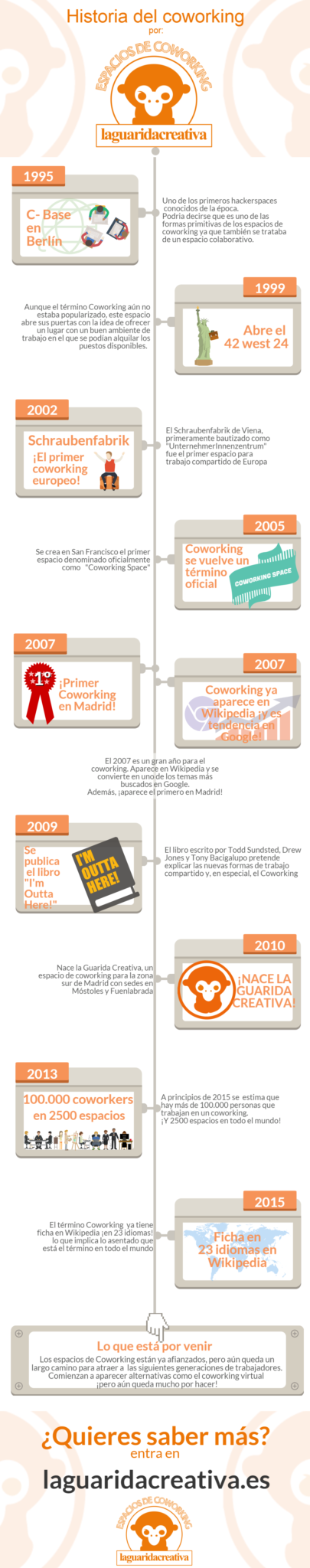 Historia del Coworking